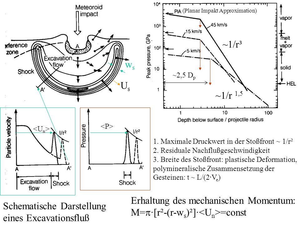 Erhaltung des mechanischen Momentum: M=p·[r²-(r-ws)²]·<Un>=const